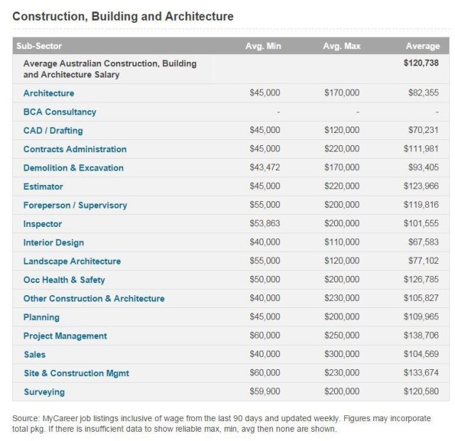 building industry salary